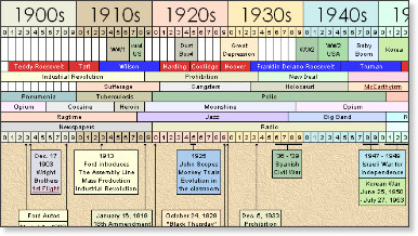 an introduction to the major events in the history of the united states in the 20th century The most significant events in the latter half of the 20th century introduction during the latter half of the 20th century, the united states  major events over.